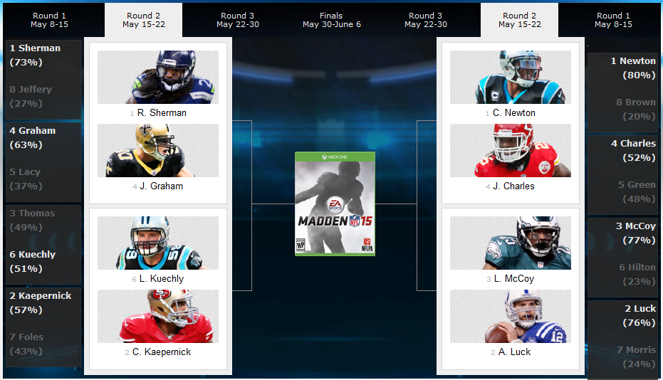 Madden NFL 15 Cover Vote – 8 Players Advance To Round 2